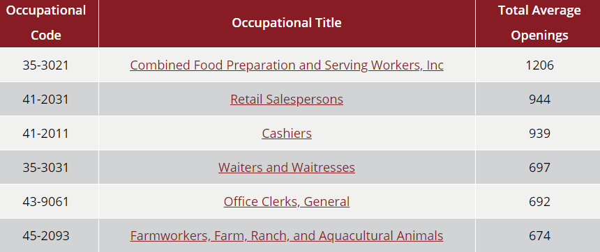 high demand occupations table on the Workforce Solutions Panhandle website - contains three columns of data described in caption